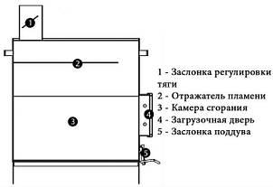 Дачная печь Zubr ПДГ-5 длительного горения, фото 2