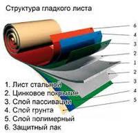 Гладкий лист цвет по RAL 0.4 мм Zn100 (в пленке)