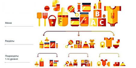 Структура каталога и дерево категорий интернет-магазина: 10 основных ошибок и как их избежать