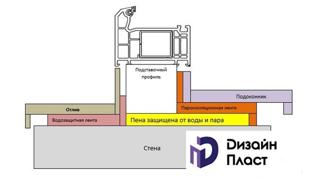 Гидроизоляция оконных швов при вентфасадах гидроизоляция подпорной стены изнутри