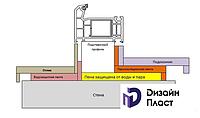 Гидро-и-пароизоляция как элемент установки окон ПВХ по ГОСТ