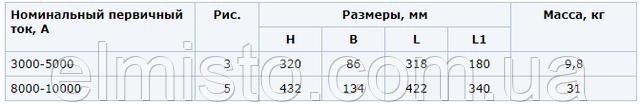 Основные технические характеристики шинных трансформаторов токаТНШЛ-0,66