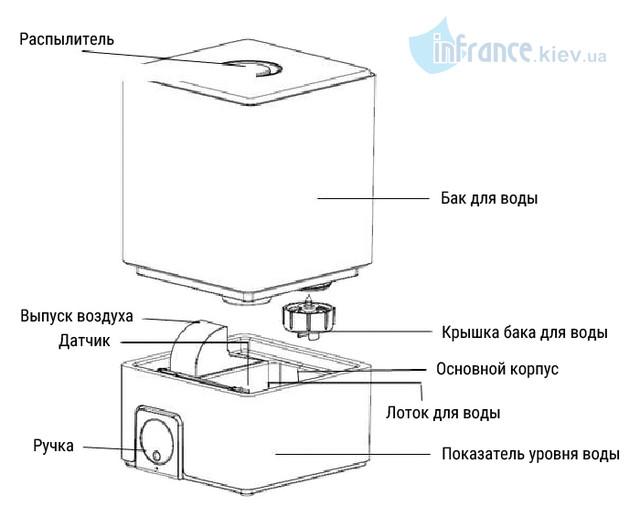 Ультразвуковой увлажнитель воздуха Neoclima SP-30