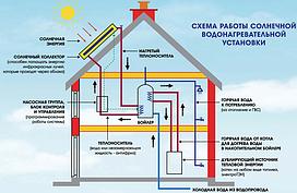 Гелиосистема для нагрева 100 л воды (для 2-3 человек)