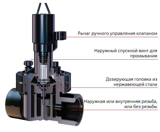 Toro электромагнитный клапан