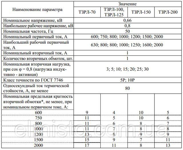 Основные технические характеристики трансформаторов тока для защитыТЗРЛ-1