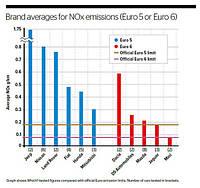 Моторные масла для автомобилей стандарта Euro 4, Euro 5, Euro 6.