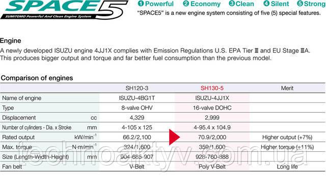 SH130-5 / SH130LC-5