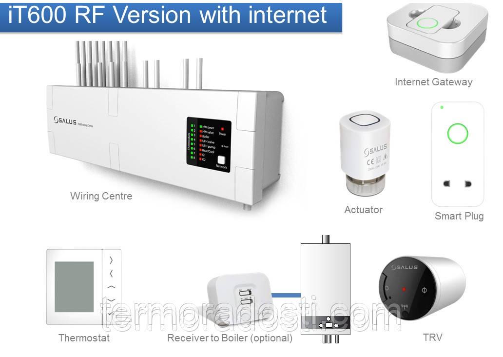 SALUS IT600 - мультизональная система управления отоплением через интернет