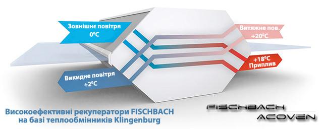 Рекуператори протипотокові FISCHBACH-ACOVEN FGS(K)