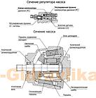 Аксіально - поршневий насос відкритого контуру Sauer Danfoss S45, фото 4