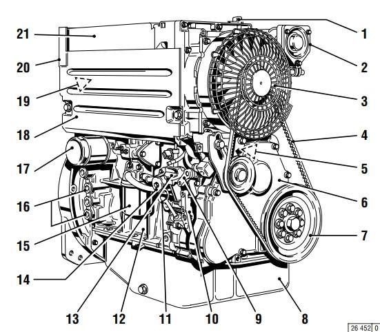 Описание двигателяDeutz BF4L 1011 F    Сторона обслуживания    1  Маслоналивная горловина (крышка привода клапанов) 2  Трубопровод наддувочного воздуха / впускной газопровод 3  Вентилятор со встроенным генератором 4  Клиновой ремень узкого сечения 5  Подъемный электромагнит 6  Крышка распределительных шестерен двигателя 7  Шкив клиноременной передачи на коленчатом валу 8  Масляный поддон 9  Рычаг выключения 10 Рычаг для перестановки 12 Картер 13 Маслоналивное отверстие (на картере сбоку) 14 Топливоподкачивающий насос 15 Сменный топливный фильтр 16 Присоединительный элемент для обогревателя масла 17 Ограничитель хода рейки с коррекцией по давлению наддува (LDA) 18 Сменный фильтр для смазочного масла 19 Съемный направляющий колпак потока охлаждающего воздуха 20 Топливные насосы высокого давления 21 Маслоохладитель
