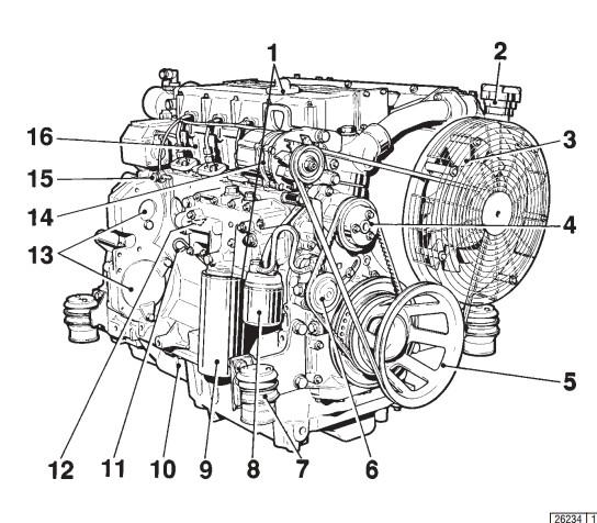 Описание двигателя Deutz 1012    Сторона обслуживания    1  Маслоналивная горловина (специальный вариант: между фильтрами) 2  Наливная горловина для охлаждающей жидкости 3  Вентилятор системы охлаждения 4  Насос для подачи охлаждающей жидкости 5  Ременный шкив 6  Топливоподкачивающий насос 7  Подвеска двигателя 8  Сменный топливный фильтр 9  Сменный фильтр для смазочного масла 10 Масляный поддон 11 Указатель уровня масла 12 Масляный радиатор 13 Элемент для присоединения гидравлических насосов 14 Генератор 15 Трубопровод для слива просачивающегося топлива с клапаном для поддержания напора 16 Головка блока цилиндров