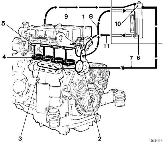 Схема циркуляции охлаждающей жидкости Deutz 1013 E    1 Корпус термостата 2 Насос для подачи охлаждающей жидкости 3 Масляный радиатор 4 Охлаждение цилиндров 5 Охлаждение головки блока цилиндров 6 Теплообменник 7 Вентиляционная линия от компенсационного бака к насосу для подачи охлаждающей жидкости 8 Линия, ведущая от двигателя к теплообменнику 9 Вентиляционная линия от блока головки цилиндров к компенсационному баку 10 Компенсационный бак 11 Линия, ведущая от теплообменника к термостату