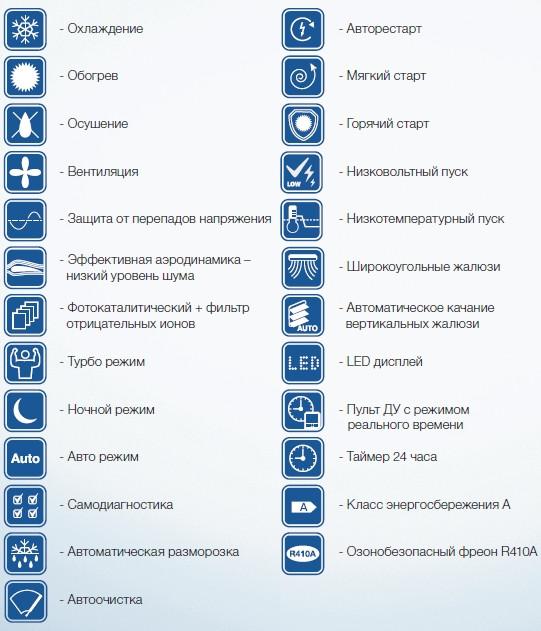 Режимы работы и функции кондиционера Electrolux EACS-07 HN/N3 :