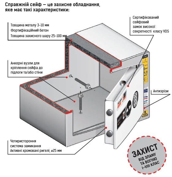 Купить огневзломостойкий сейф в украине