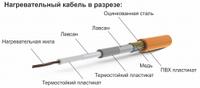 Одножильный нагревательный кабель Ratey 0,25