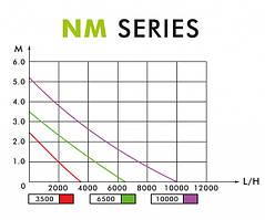 Диаграмма NM