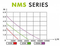 Диаграмма NMS