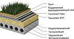 Базальтовий утеплювач для плоских дахів Техноніколь Техноруф В60 40 мм, фото 3
