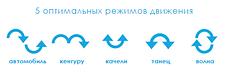 Электронный шезлонг-качели 4moms MamaRoo Smart прокат в Харькове, фото 2