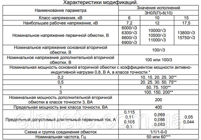 Технические характеристики трансформаторов напряжения ЗНОЛ-6 УТ2