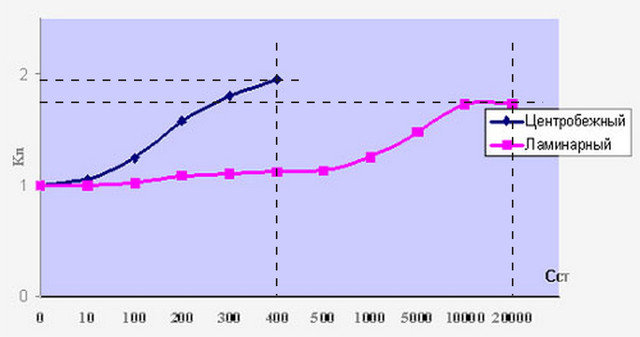 График зависимости потребляемой мощности от повышения вязкости.