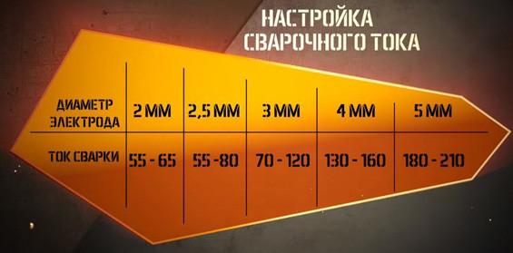 Таблица сварочного тока для электродов