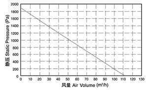 Вентилятор радиальный взрывобезопасный высокотемпературный для газовых котлов ВРВГ-14 (FL130012D-01), фото 2