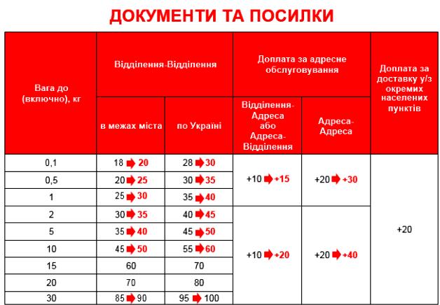 Фото с таблицы с тарифами