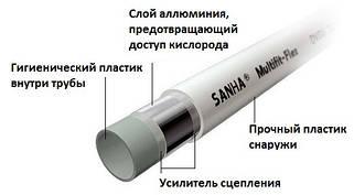 Труби металопластикові