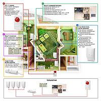 Пультовая проводная - Сигнализация для квартиры - Сигнализация под ключ - Сигнализация
