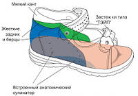 Как выбрать ортопедическую обувь?