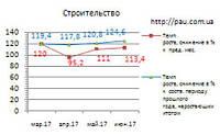 Рынок строительства в Украине: обзор 6/2017