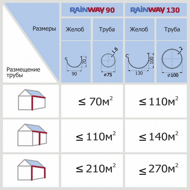 RainWay 90 и RainWay 130