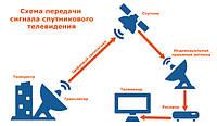 Принцип роботи супутникової антени
