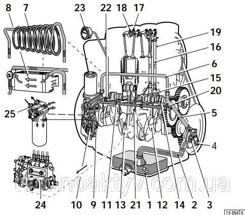 Схема циркуляции смазочного масла двигателя Deutz FL 912