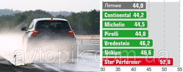 Торможение на мокром асфальте