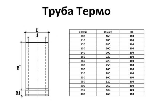 Труба для дымохода с нержавеющей стали термоизоляционная двустенная, L= 0,3 м,, фото 2