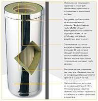 Дымоходная система Sсhiedel Kerastar