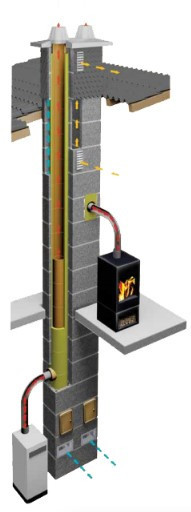 Керамический модульный дымоход Shiedel Uni (двухходовой без вентиляции) - ЕВРОБУДКАМИН в Ужгороде