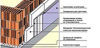 Ж-л «строй ПРОФИЛЬ» Стеклосетка для шуткатурных систем утепления