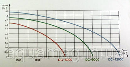 Насос EnjoyRoyal DC-12000 (24V) c регулятором (Помпа для пруда, водопада, фонтана, узв, каскада, ручья), фото 2