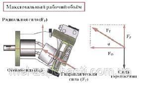 2. Схема действия сил в гидромоторе при максимальном рабочем объеме