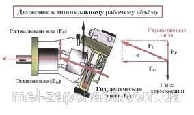 3. Схема действия сил в гидромоторе при движении к минимальному рабочему объему