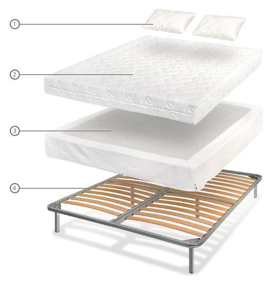 Комплексное решение (ортопедический каркас, матрас, подушки)