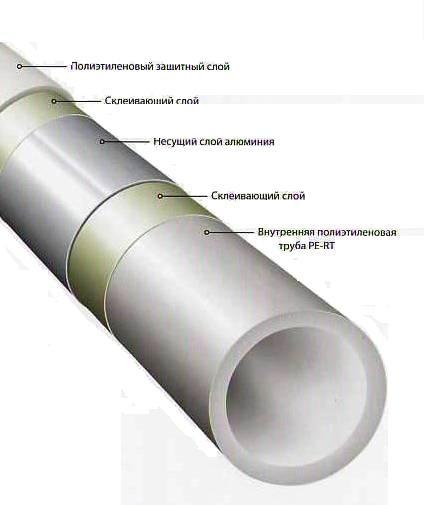Металлопластиковая труба отпления и теплого пола KERMI MKV 16x2 mm (Германия) Акция!!!
