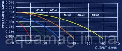 Комплект аэрации Aquaking AK²-40 для пруда, септика и водоема, узв, фото 3