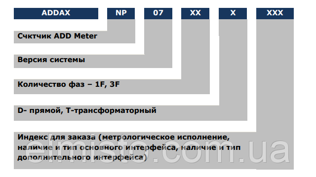 Обозначение счетчиков NP-07 1F.1SM-U«ADDAX IMS»и варианты исполнения