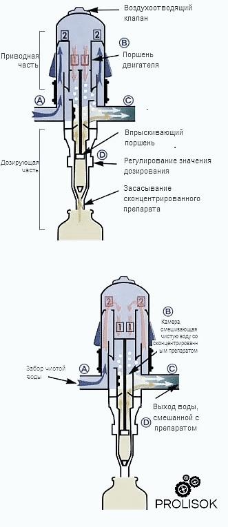 Купить дозатрон украина